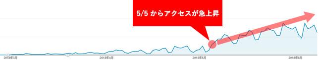 Googleアナリティクスによる、検索トラフィック推移