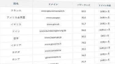 G20に加盟する各国政府ドメインのSEO強度であるパワーランクを調査