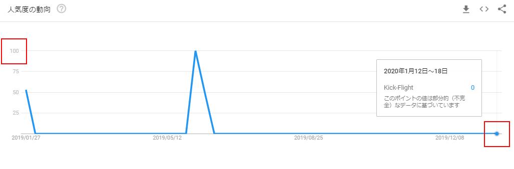 kick-flightのGoogleトレンドグラフ(リリース前)