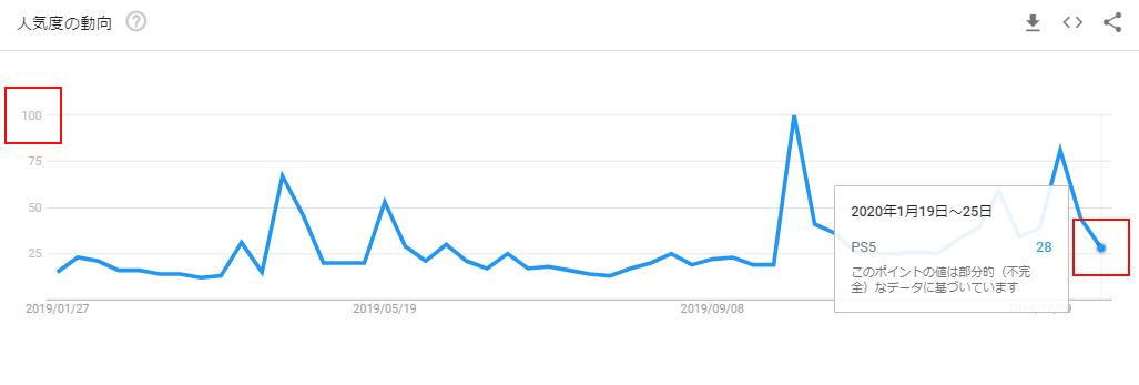 PS5のGoogleトレンドグラフ(イベント前)