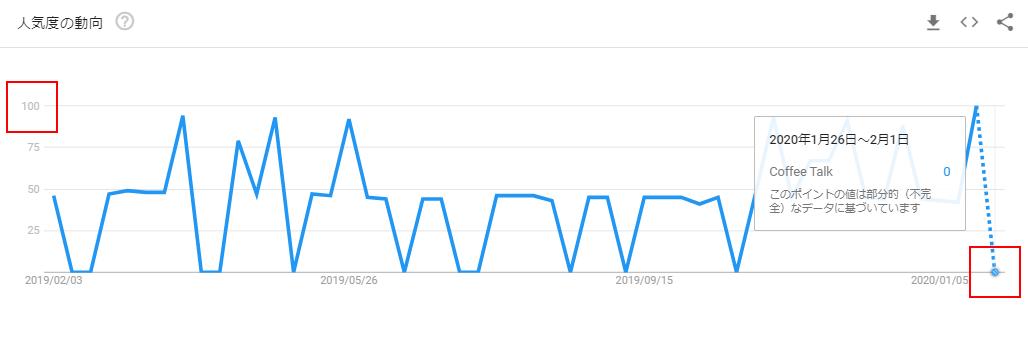 Coffee TalkのGoogleトレンドグラフ(発売前)