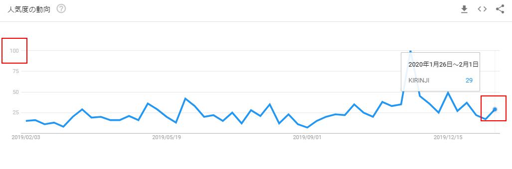 KIRINJIのGoogleトレンドグラフ(ニュース前)