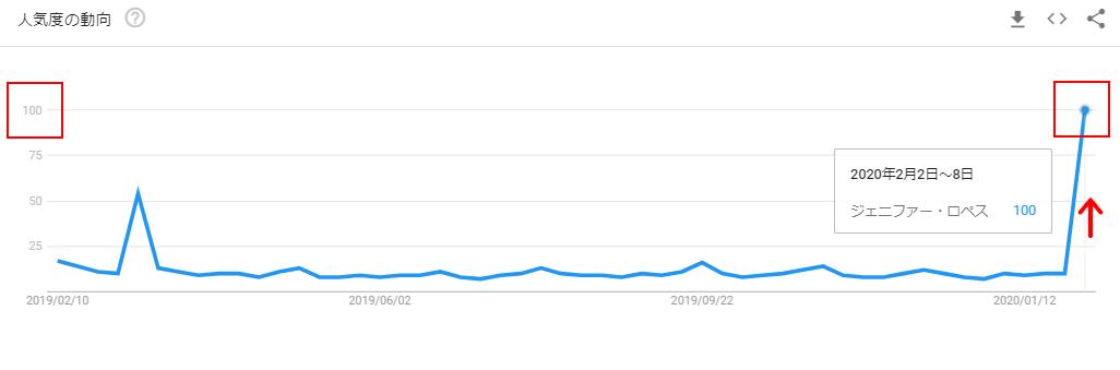 ジェニファー・ロペスのGoogleトレンドグラフ(発売後)