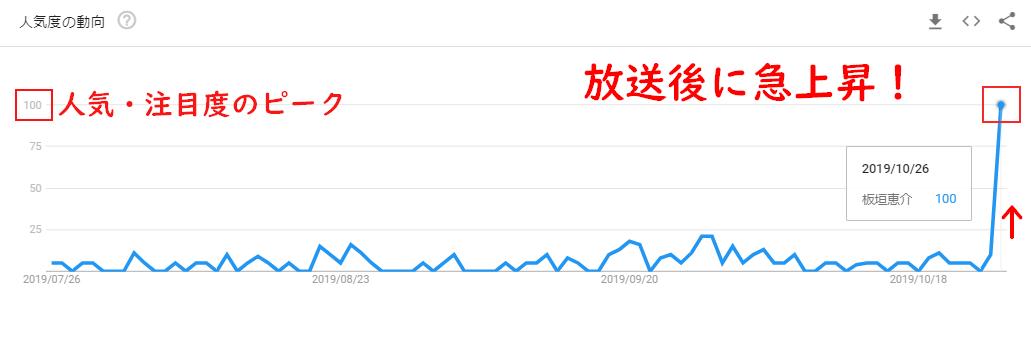 板垣恵介のGoogleトレンドグラフ(放送後)