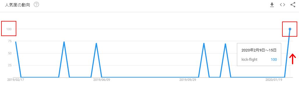 kick-flightのGoogleトレンドグラフ(リリース後)