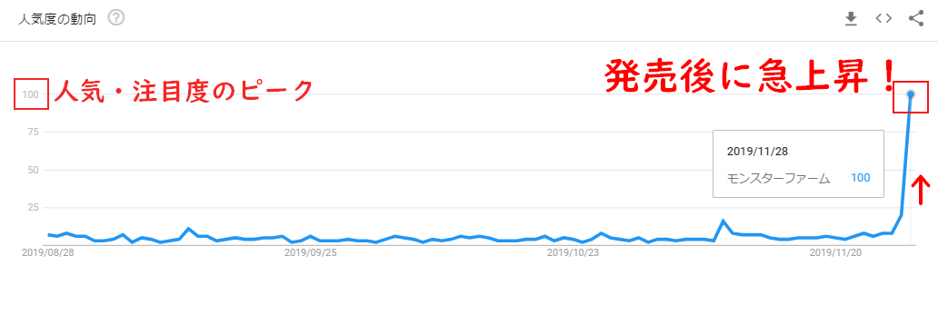 モンスターファームのGoogleトレンドグラフ(発売後)