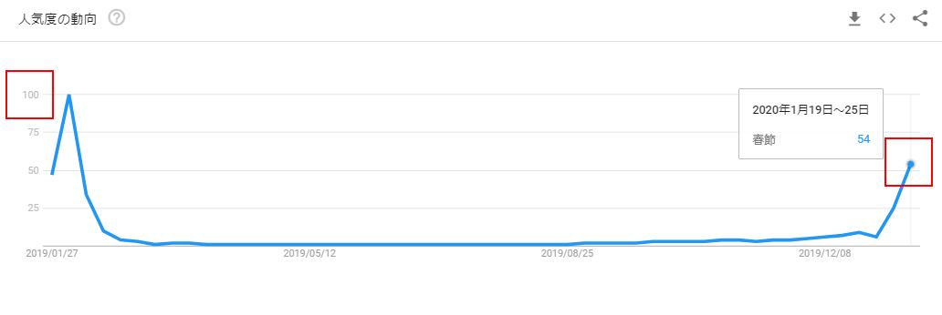 春節のGoogleトレンドグラフ(春節前)