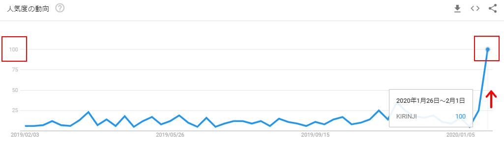 KIRINJIのGoogleトレンドグラフ(ニュース後)