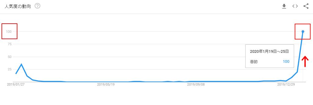 春節のGoogleトレンドグラフ(春節後)