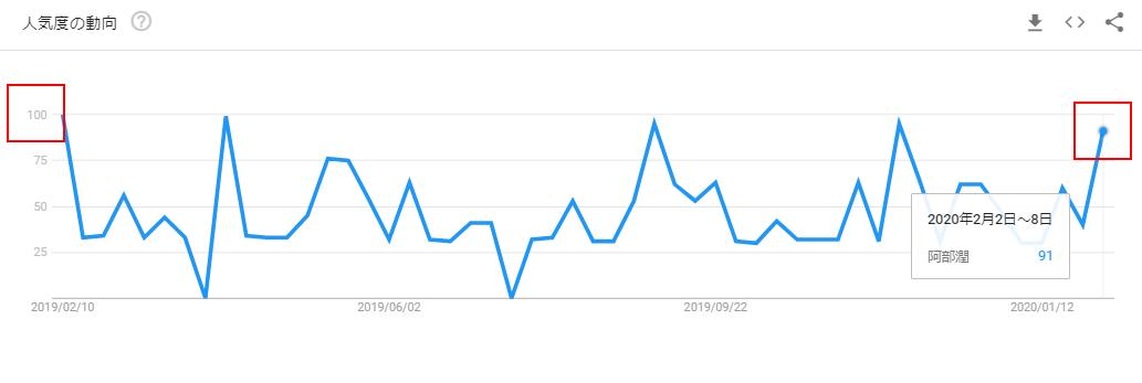 阿部潤のGoogleトレンドグラフ(放送後)
