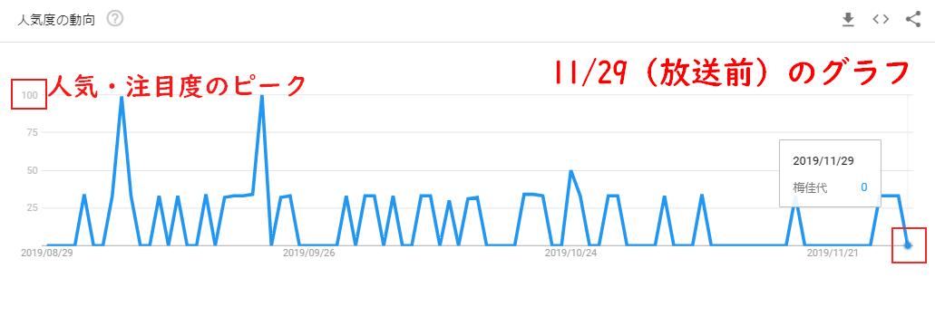 梅佳代のGoogleトレンドグラフ(放送前)