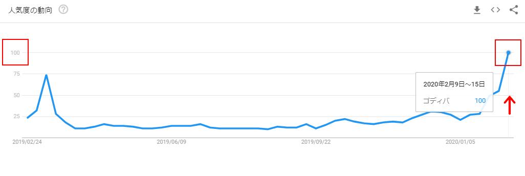 ゴディバのGoogleトレンドグラフ(バレンタイン後)