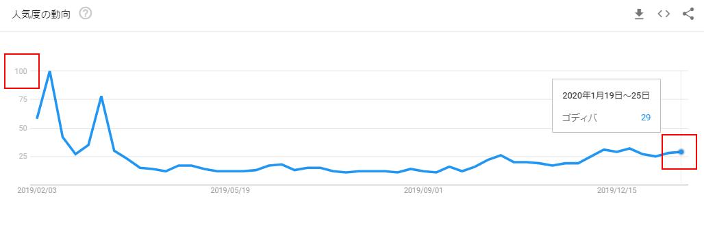 ゴディバのGoogleトレンドグラフ(バレンタイン前)