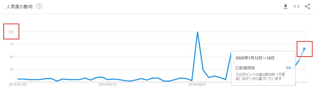 幻影異聞録のGoogleトレンドグラフ(発売前)