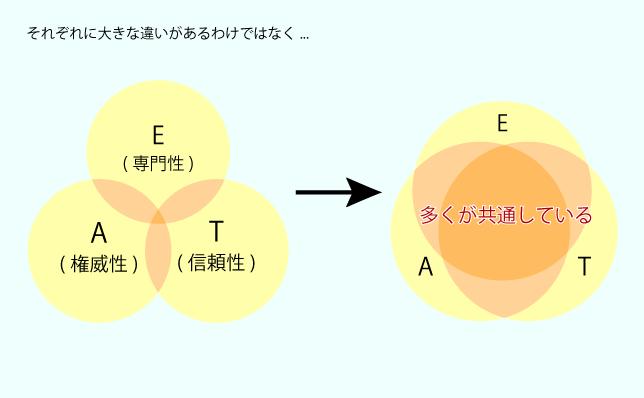E(専門性)-A(権威性)-T(信頼性)のそれぞれに大きな違いがあるわけではなく、多くが共通している