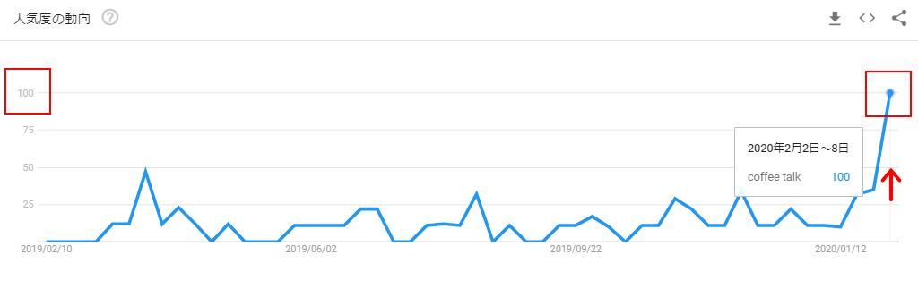 Coffee TalkのGoogleトレンドグラフ(発売後)