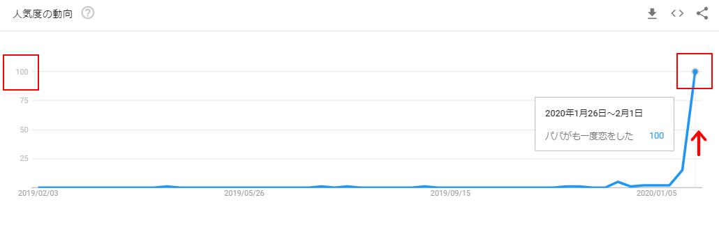 パパがも一度恋をしたのGoogleトレンドグラフ