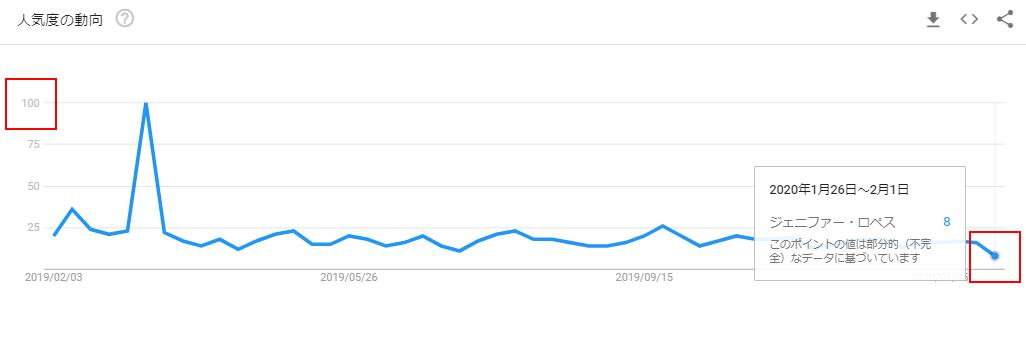 ジェニファー・ロペスのGoogleトレンドグラフ(発売前)
