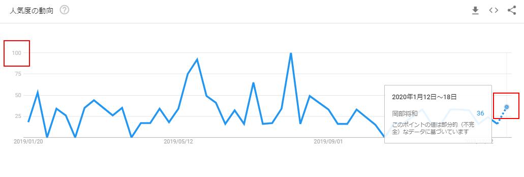 岡部将和のGoogleトレンドグラフ(放送前)