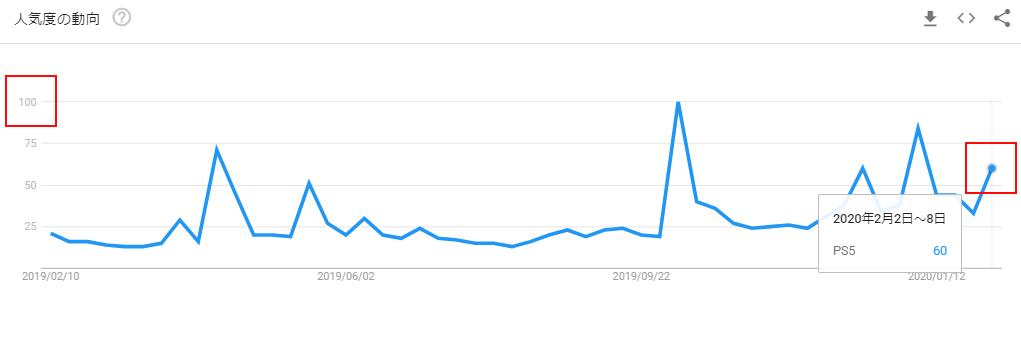 PS5のGoogleトレンドグラフ(イベント後)
