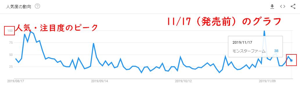 モンスターファームのGoogleトレンドグラフ(発売前)