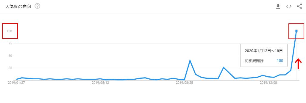 幻影異聞録のGoogleトレンドグラフ(発売後)