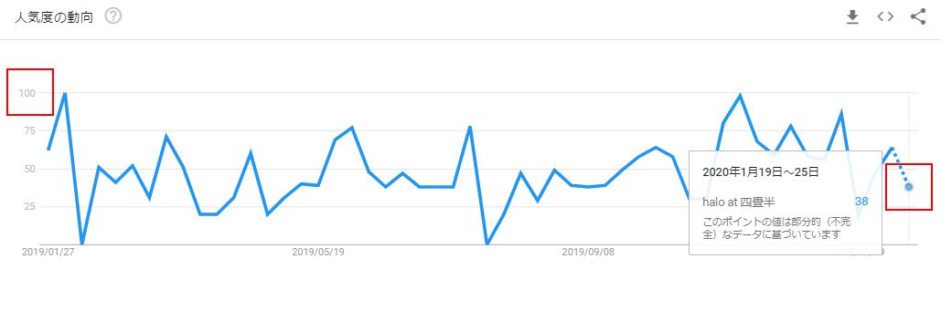 halo at 四畳半のGoogleトレンドグラフ(リリース前)